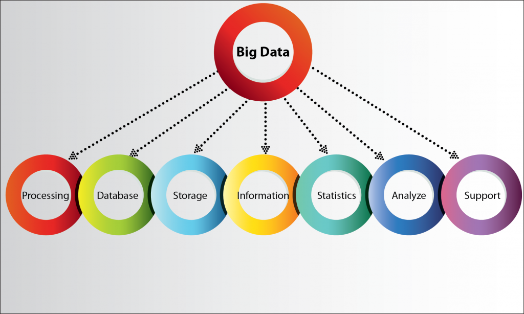 http://infotreesolutions.com/wp-content/uploads/2014/07/Big-Data02-02-02-021-1024x614.png