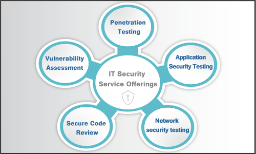 IT-Security--Service-Offerings