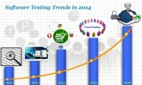 Software-Testing-Trends-in-2014