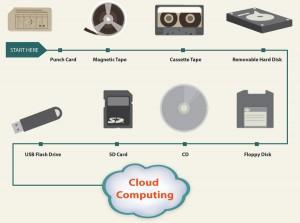 Cloud-ComputingThe-Future-is-now